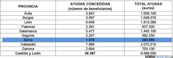 Distribución de las ayudas por provincias./SN