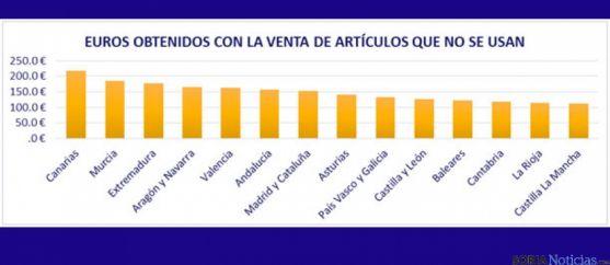Distribución de las ganancias por comunidades autónomas.