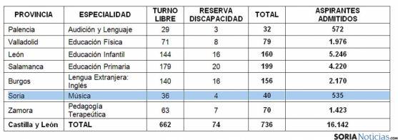 La distribución de los tribunales y aspirantes por provincias./SN