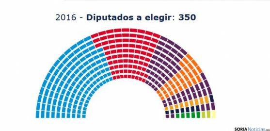 Composición del Congreso de los Dipiutados.