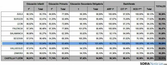 La adjudicación de plazas para 2016-2017 en centros sostenidos con fondos públicos.
