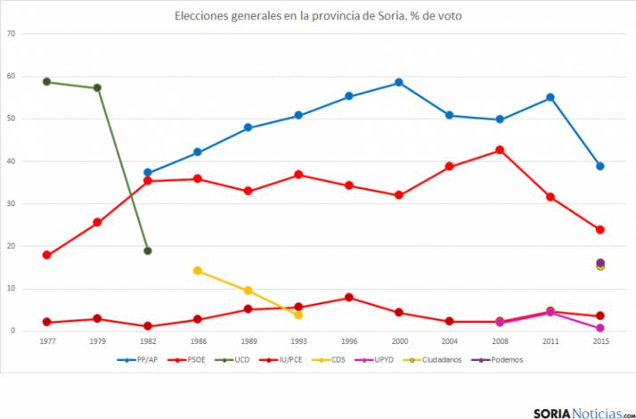 Gráfica de todas las elecciones generales en Soria. SN