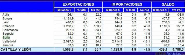 Tabla de las exportaciones en Castilla y León. / SN
