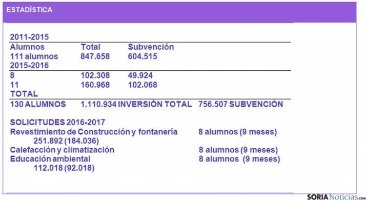 Estadísticas de los talleres convocados./Ayto
