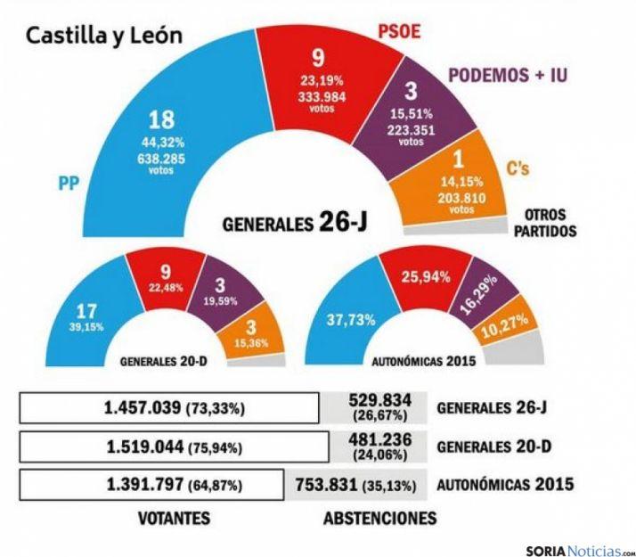 Resultados regionales.