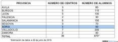 Distribución del alumnado por provincias. / SN