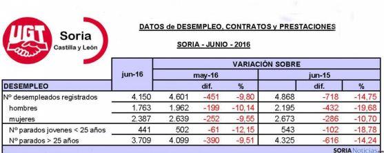 Tabla facilitada por UGT sobre empleo en la provincia en junio.