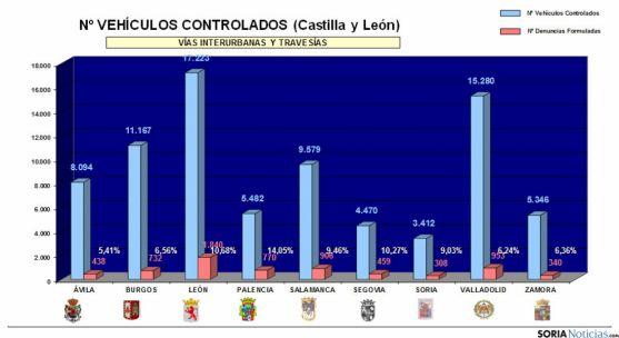 Las estadísticas de la campaña. / DGT