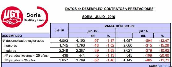 Comparativa de las cifras del paro este julio./UGT