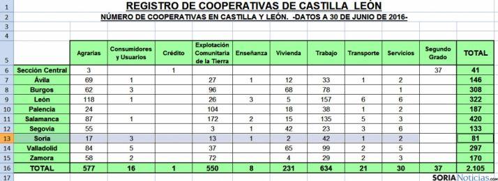 La provincia de Soria posee 81 cooperativas. / Jta.