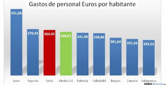 Comparativa del gasto en las capitales castellano-leonesas./Hacienda