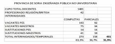 Las cifras de la docencia no universitaria en Soria, según CCOO.