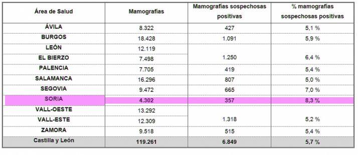 Las estadísticas de detección precoz en la Comunidad en 2015. / SN