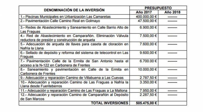 La relación de obras solicitadas a la Diputación.