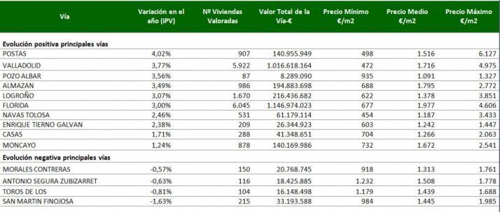 Precios de las viviendas en algunas calles de la capital. / iPV