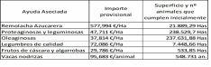 Importe provisional del FEGA, hectáreas y animales./SN