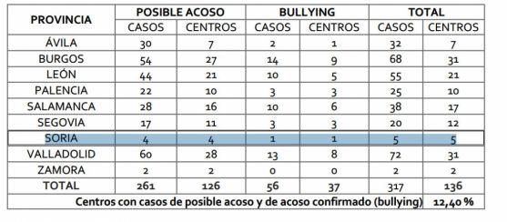 Cuadro por provincias del Informe de Convivencia Escolar 2014-2016..
