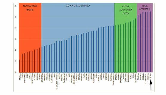 La estadística, con Soria a la derecha del cuadro. / UNESPA