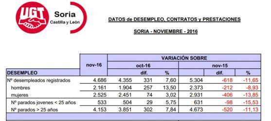 Tabla de la situación laboral que deja noviembre. / UGT