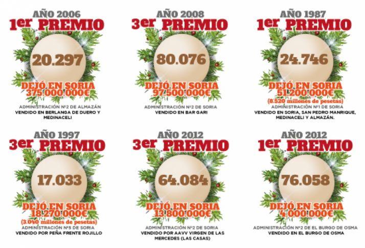 Mayores premios tocados en la provincia.