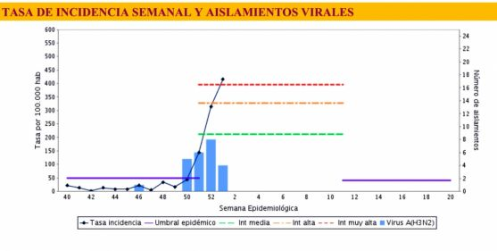 Estadística de la incidencia de la enfermedad. /Jta.