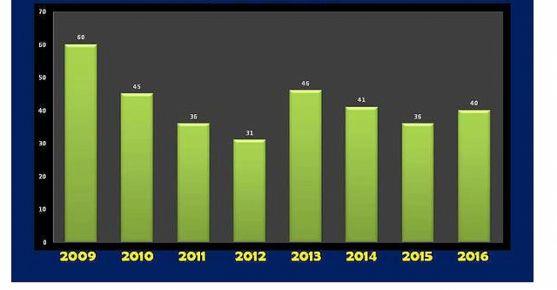 Estadística de la natalidad en El Burgo.