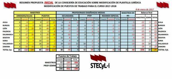Propuesta de la Consejería, según STECyL-i.