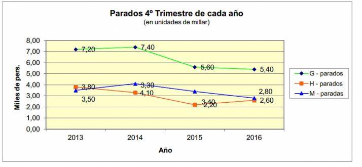 Evolución anual de la EPA según la tabla ofrecida por UGT Soria. /UGT