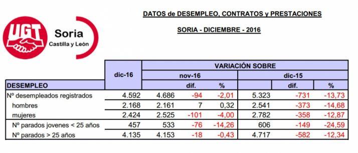 Tablas del paro de diciembre facilitadas por UGT Soria.
