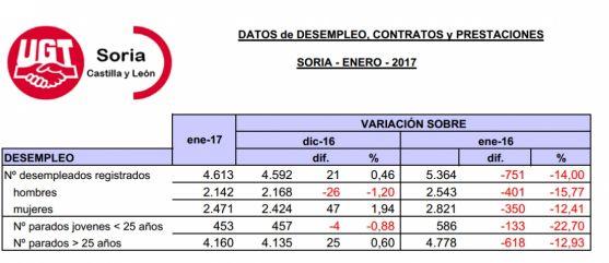Estadísticas facilitadas por UGT del paro este enero en la provincia. /UGT