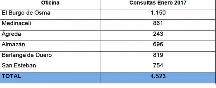 Distribución de las consultas.