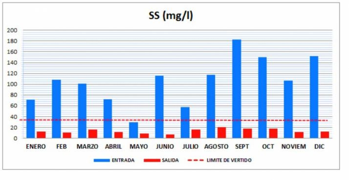 Niveles antes y después de la EDAR (2016) y límite legal establecido