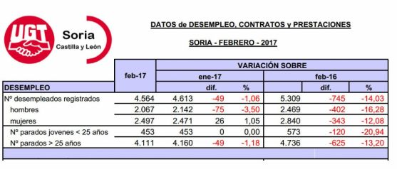 La situación del empleo que deja febrero en la provincia de Soria. /UGT