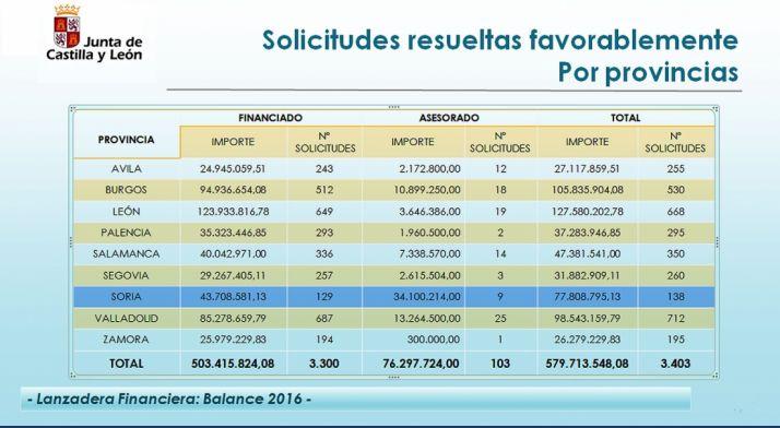Balance de la Lanzadera de 2016 por provincias. /Jta.