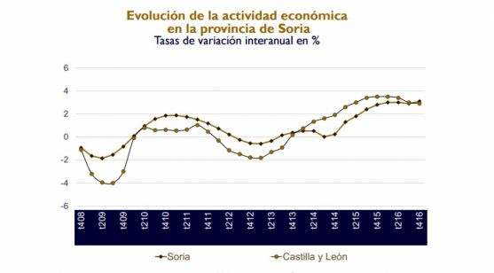 Evolución económica en la provincia, según el informe.