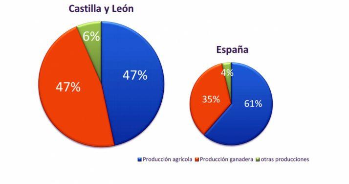 Comparativa de la producción agraria 2016.