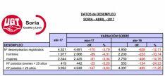 Datos del empleo de abril en un gráfico facilitado por UGT.