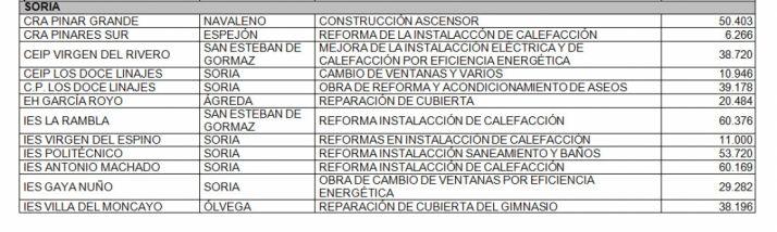 Relación de obras en los centros educativos de la provincia.