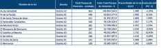 Precios de las viviendas por calles./Precioviviendas.com