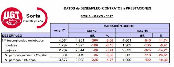 Datos del paro en Soria este mes de mayo facilitados por UGT.