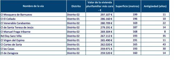 Calles con los pisos más caros de la capital./Precioviviendas.com