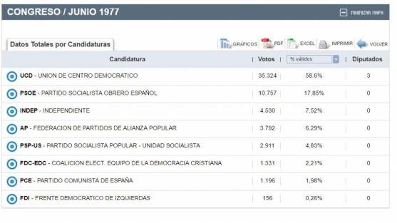 Resultados en la provincia de Soria.