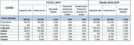 Las previsiones de cosecha en la provincia de Soria.