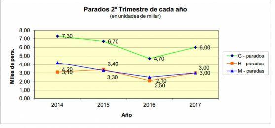 Evolución del paro según la EPA para la provincia de Soria.