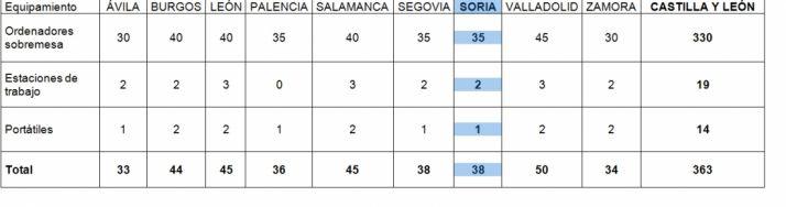 Los equipos por provincias./SN