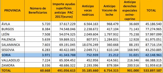 Cuadro con la distribución de las ayudas por provincias y sectores.