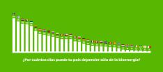 La biomasa podría atender toda la demanda energética de Europa del 21 de noviembre al 31 de dici
