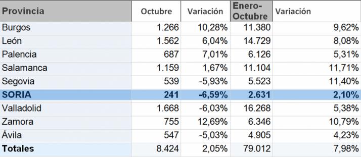 Estadísticas del mercado en octubre y el acumulado anual.
