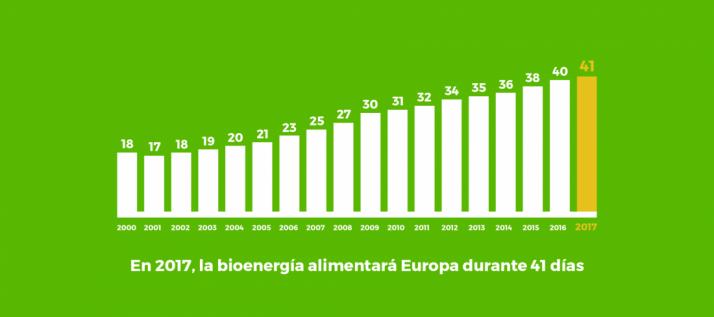 Foto 2 - La biomasa podría atender toda la demanda energética de Europa del 21 de noviembre al 31 de diciembre