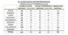 Datos provincializados sobre la convivencia escolar en CyL.